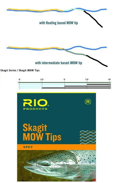 Rio Skagit Imow Tips Steelhead Flies